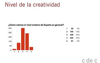Creatividad_España_Nivel