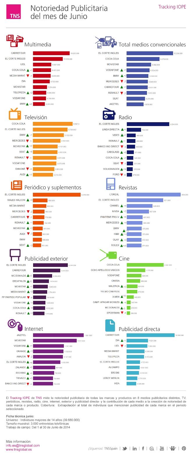 Ranking de notoriedad publicitaria: junio de 2014