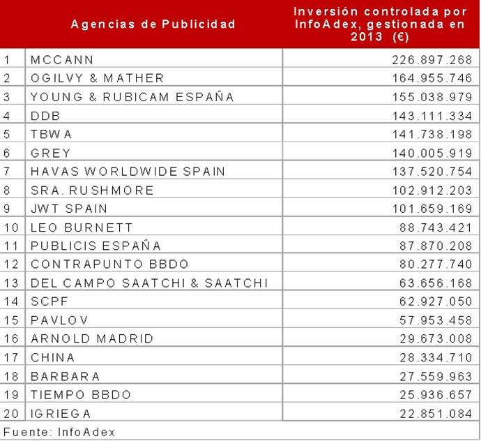 Agencias_Infoadex