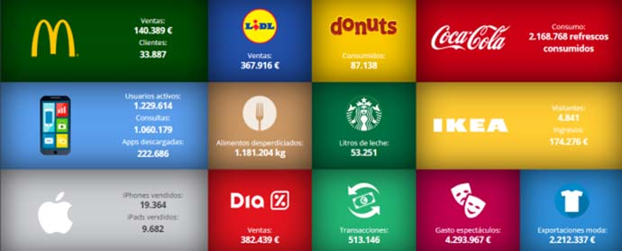 Una infografía dinámica muestra el consumo en tiempo real de los españoles