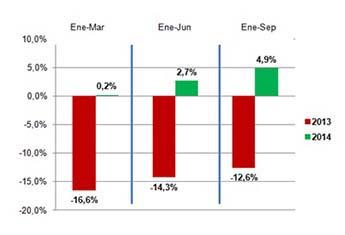 La inversión publicitaria prosigue su trayectoria ascendente