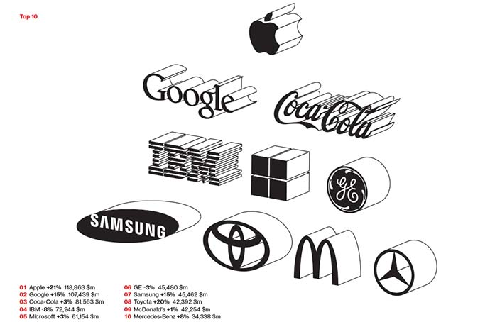 Las 10 primeras marcas del ranking Best Global Brands.
