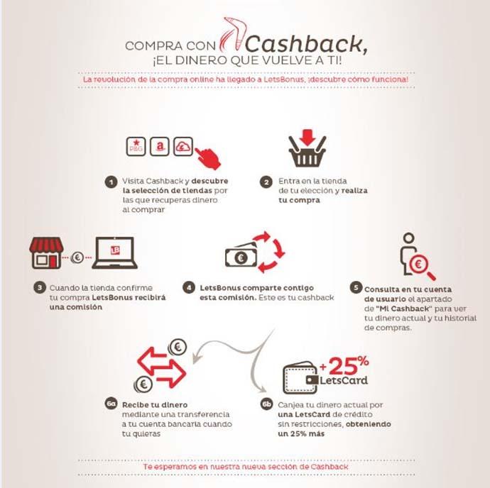 LetsBonus incorpora el cashback