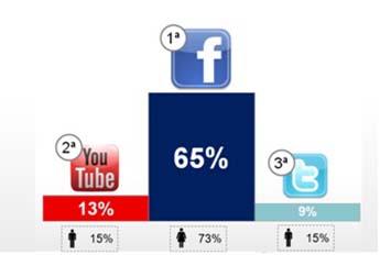 Facebook sigue siendo la red de las marcas
