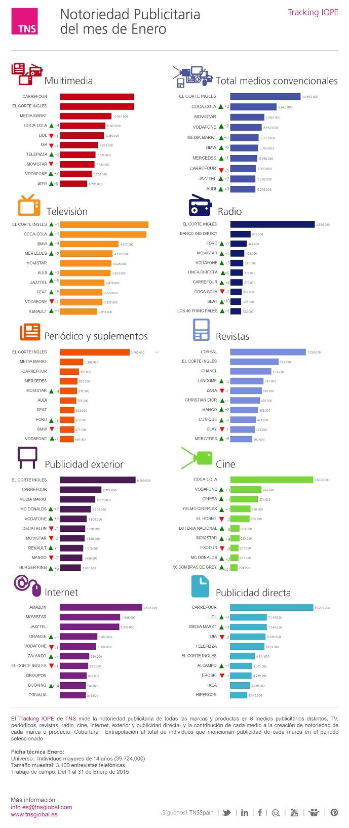Ranking de notoriedad publicitaria: enero de 2015