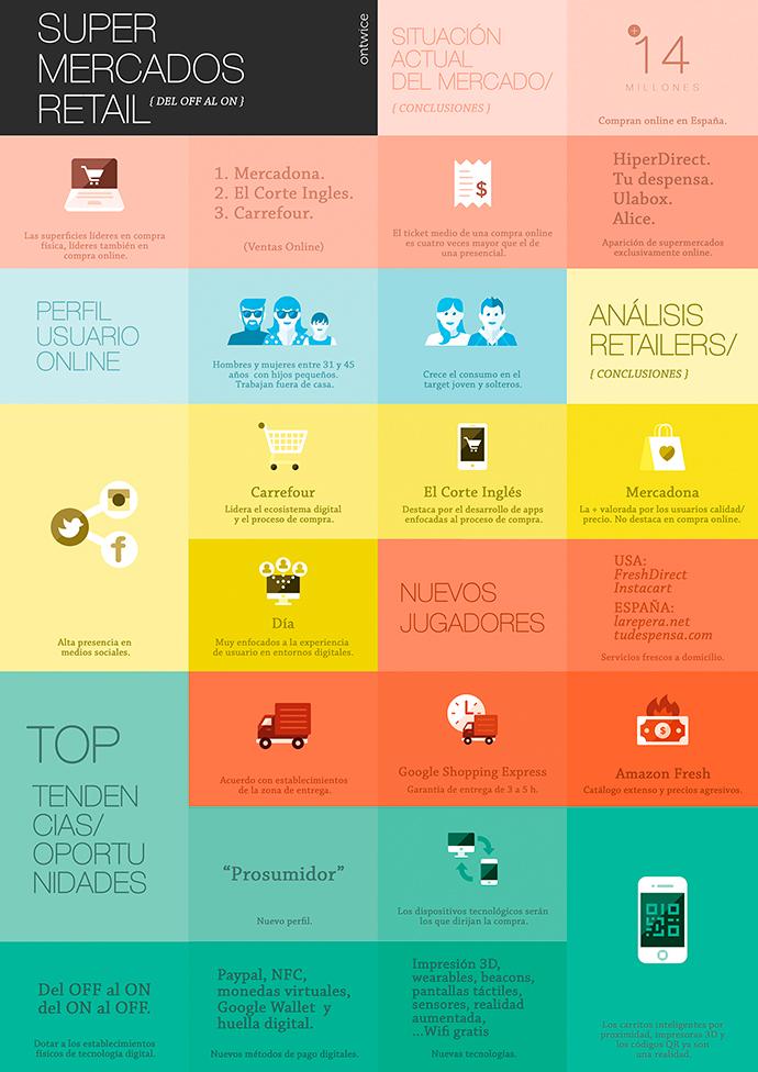 infografía retail y supermercados en España