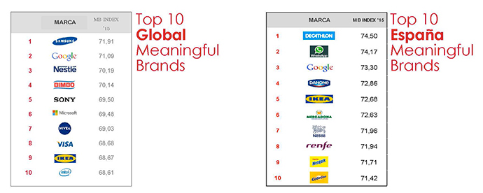 top 10 meaningful brands