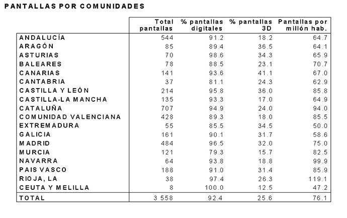 Censo AIMC de salas de cine en España