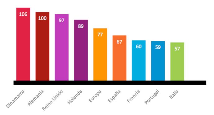 La confianza del consumidor español crece por encima de la media europea.