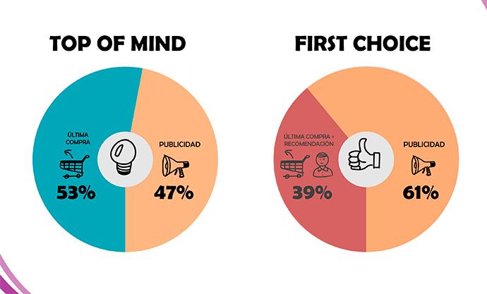 Impacto de la publicidad en TV sobre la intención de compra