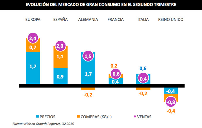 El gran consumo crece en España por encima del ritmo europeo
