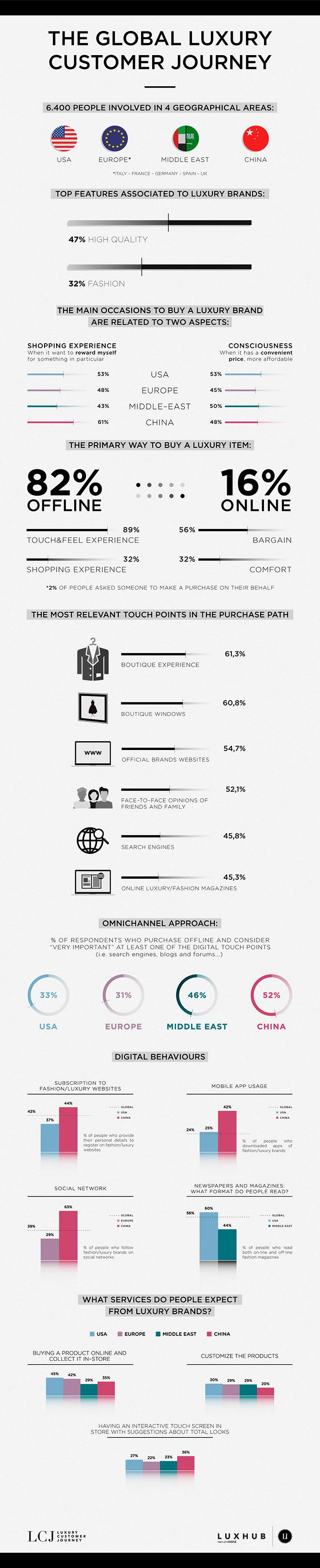 infografía sobre los consumidores de marcas de lujo