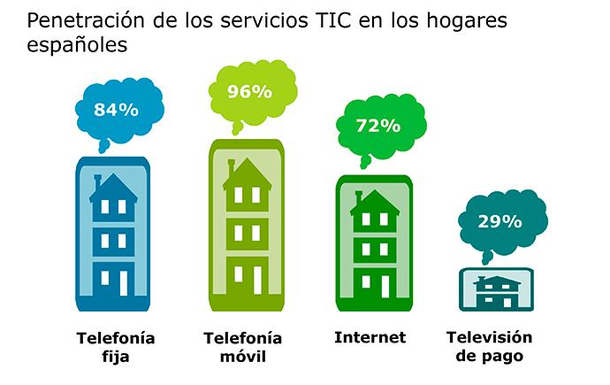 La telefonía móvil es el servicio TIC más implantado en España