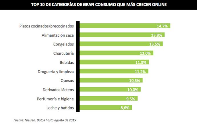 cifras categorías de alimentación en compra online