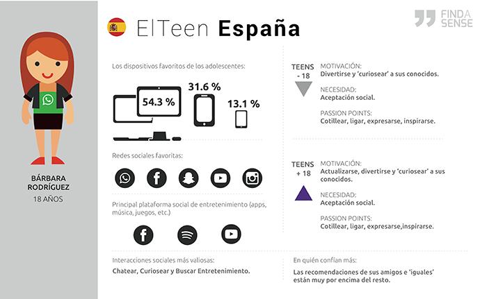 infografía redes sociales y adolescentes