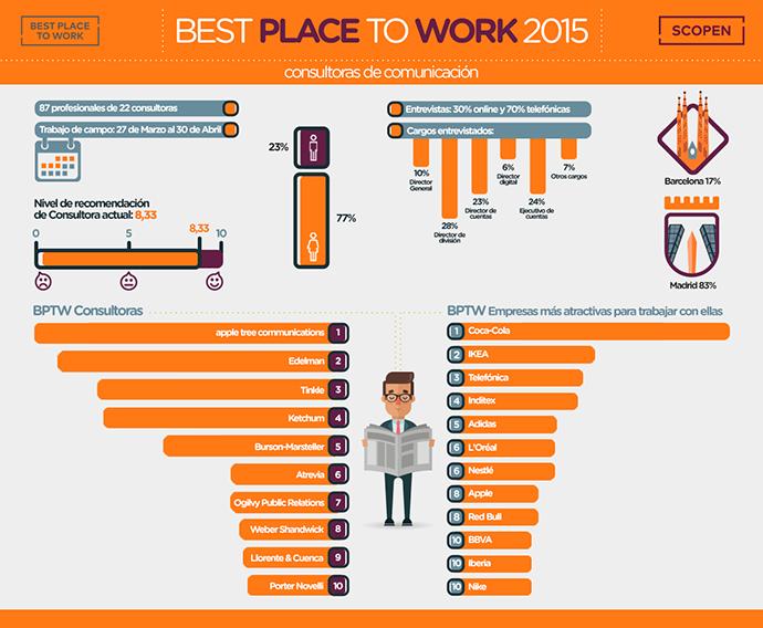 Infografía Best Place to Work Comunicación y RRPP