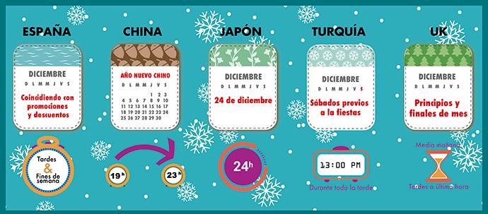 momentos clave de consumo navideño infografía