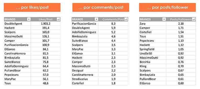 ranking de marcas por engagement en Instagram