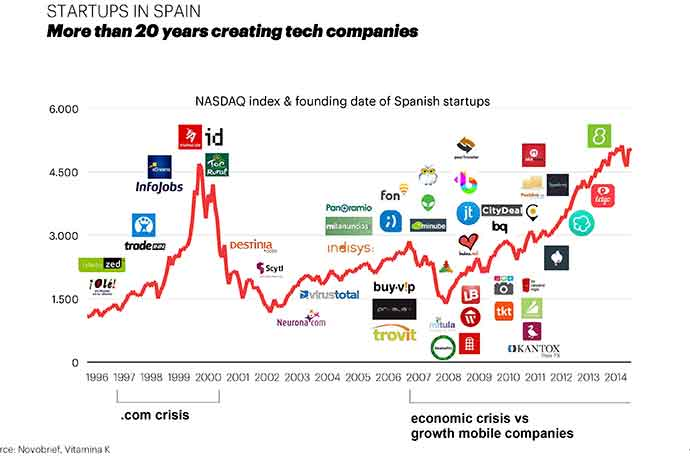 evolución startups digitales españolas