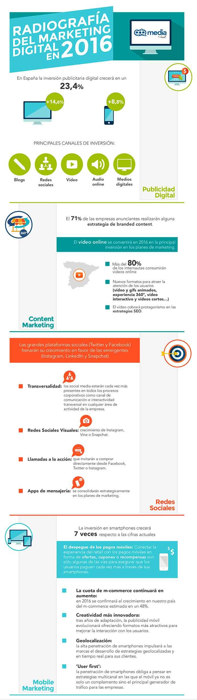 infografía marketing digital 2016
