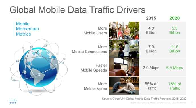 global mobile data drivers