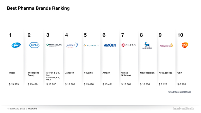 best pharma brands ranking