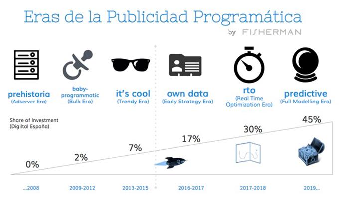 Las fases de la publicidad programática