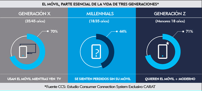 las nuevas generaciones de usuarios móviles