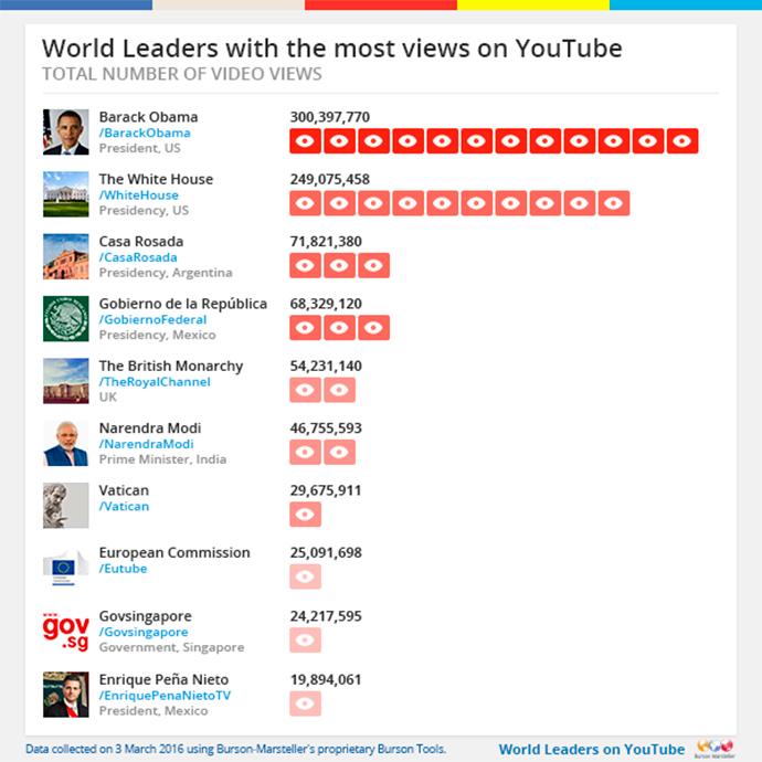 ranking de los políticos más vistos en YouTube