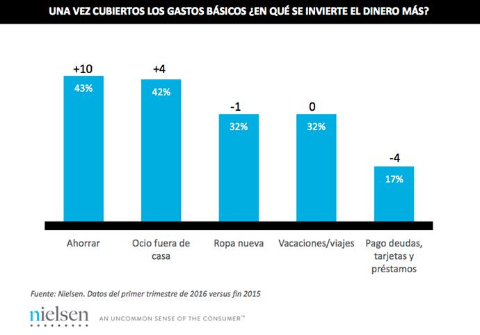 La confianza del consumidor español crece dos puntos-IPMARK