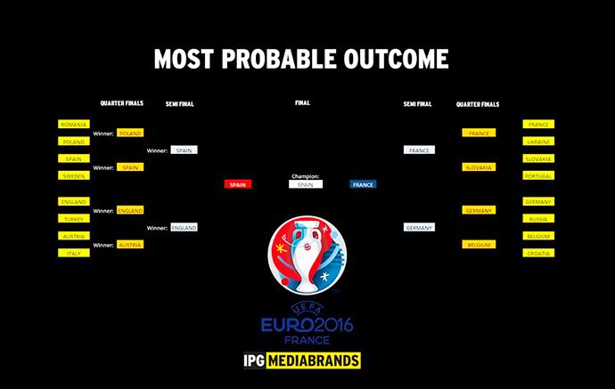 EuroCopa-2016-Predictor