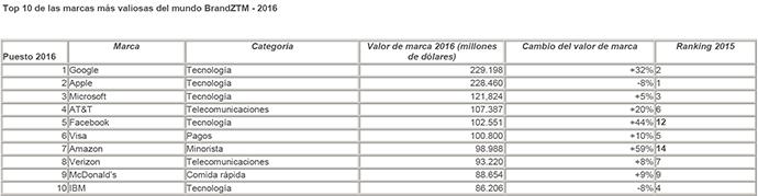 Top-10-Marcas-Más-Valiosas-