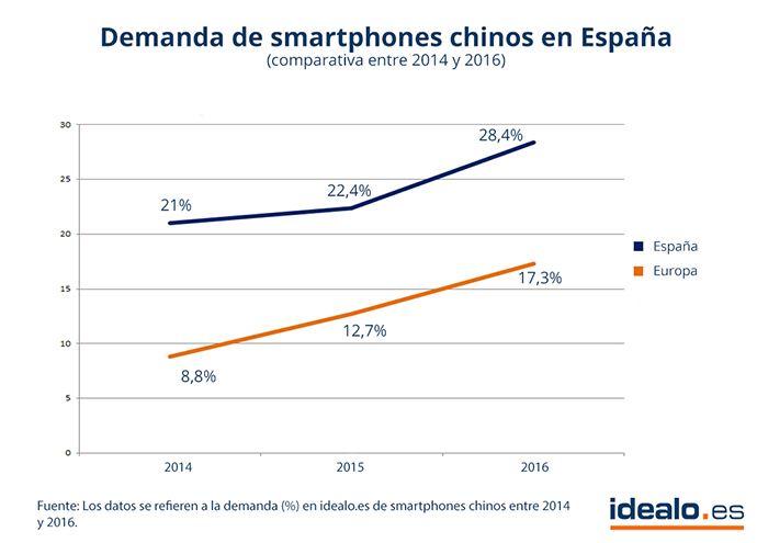 Demanda-smartphones-chinos-España