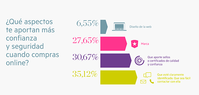 estudio-confianza-online-ecommerce