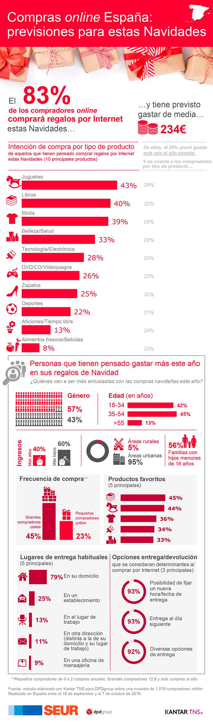 compras-online-espana-infografia