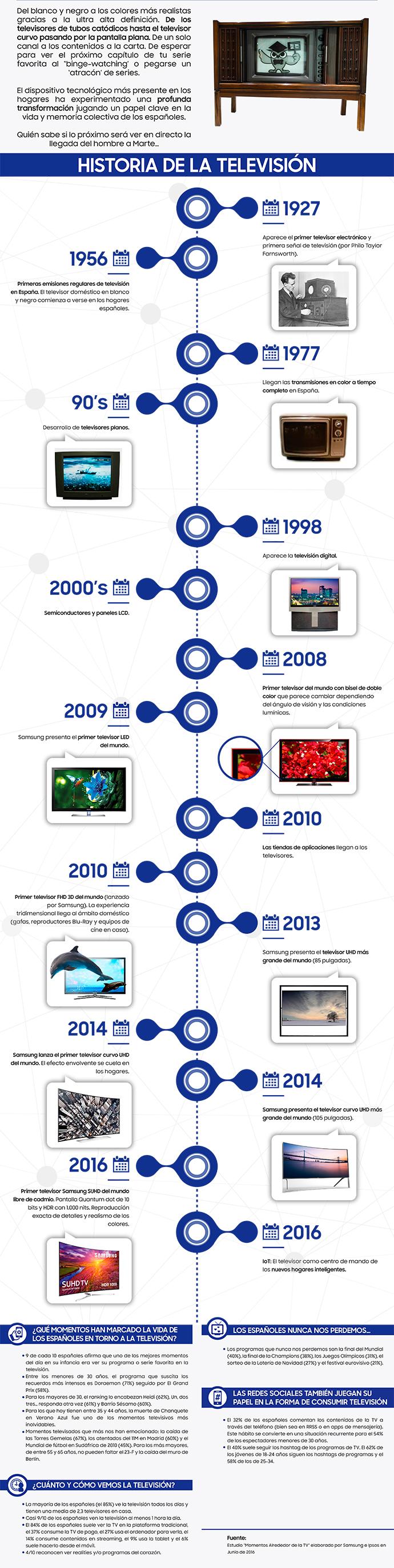 dia-mundial-de-la-television-infografía