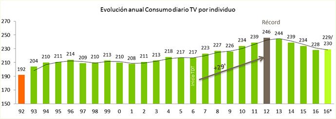 El consumo televisivo cae por cuarto año consecutivo