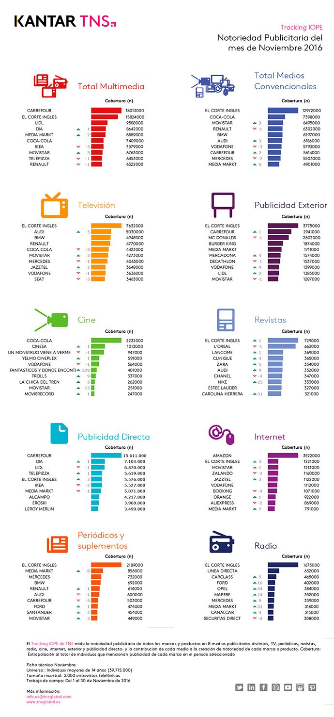 infografia-iope-ipmark-noviembre-2016