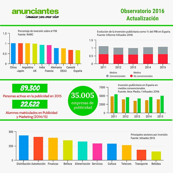 infografia-observatorio-publicidad-en-espana-2016