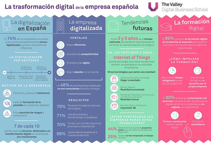 infografia-transformacion-digital-en-la-empresa-espanola