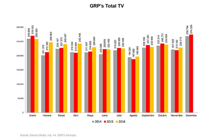 La presión publicitaria en TV recupera el pulso