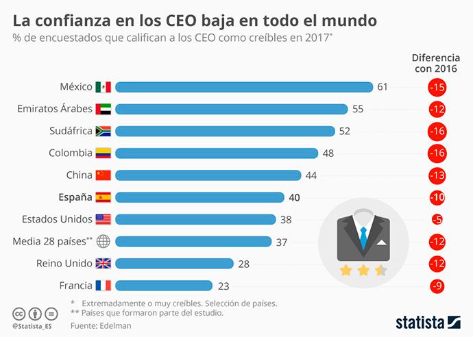CEOS-caída-Credibilidad