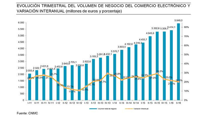 comercio-electronico-espana-evolucion-2016