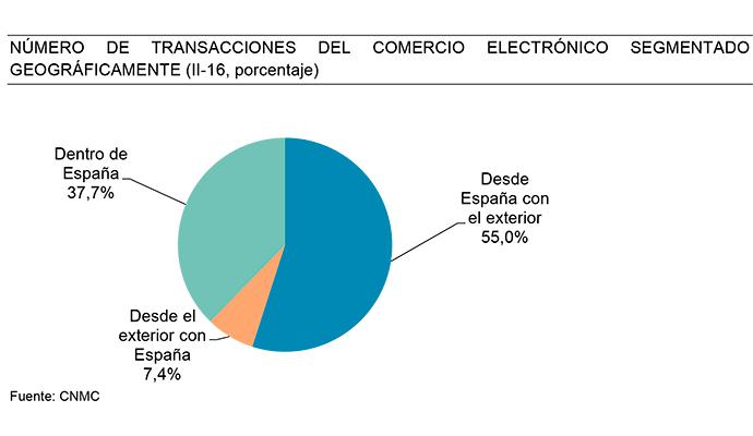 comercio-electronico-espana-volumen-negocio-segmentado-2016