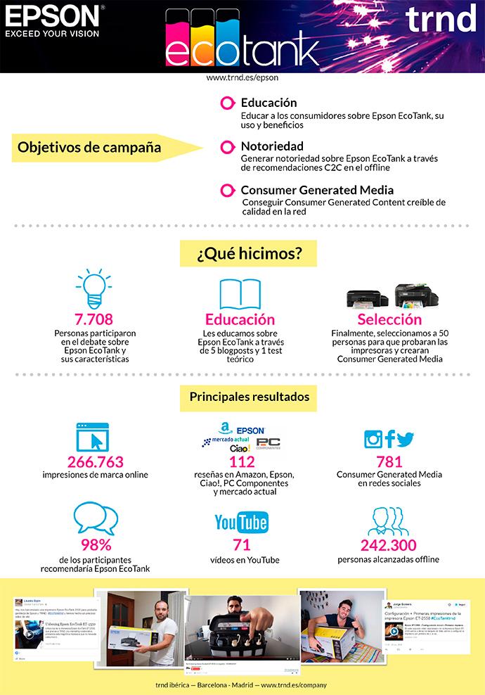 epson-infografía-marketing-colaborativo-trnd