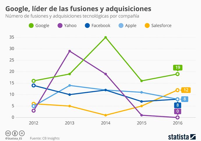 google_lidera_la_compra_de_empresas_tecnologicas