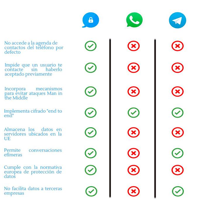 mensajería-instantanea-protección-de-datos