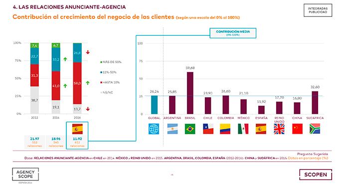 Agencias-Publicidad-España-AGENCY-SCOPE-2016