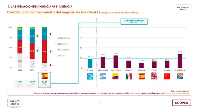 Agencias-Publicidad-España-AGENCY-SCOPE-2016-Datos