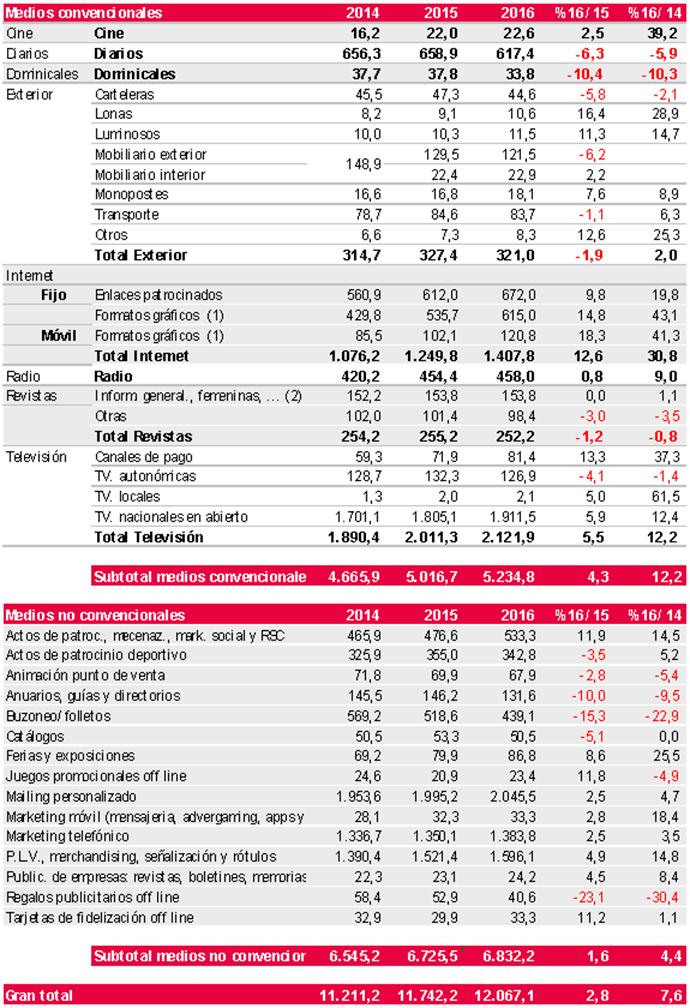 Inversión-publicitaria-medios-2016-España-Infoadex